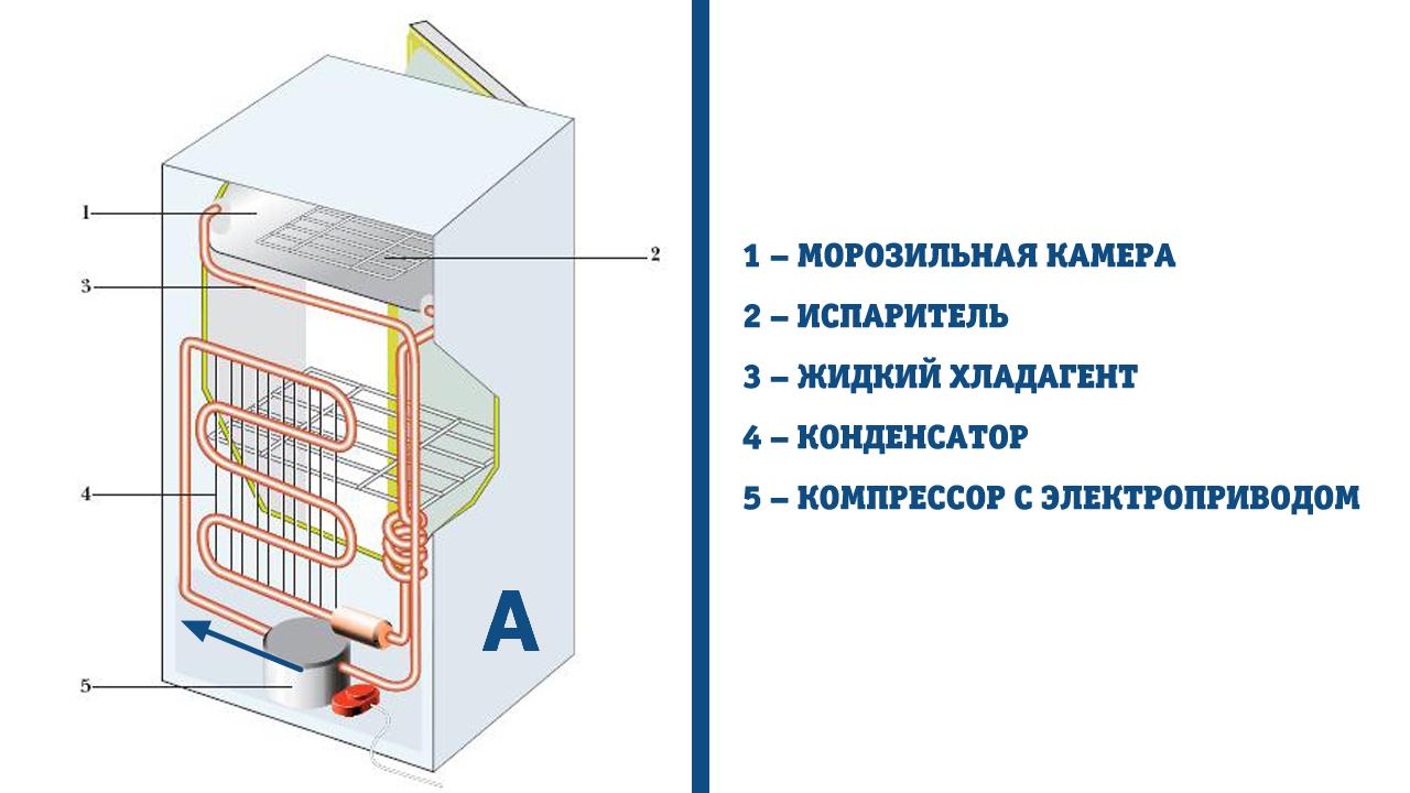 Как перевозить холодильник в легковой машине